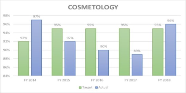 Cosmetology Licensure Rates FY 201888
