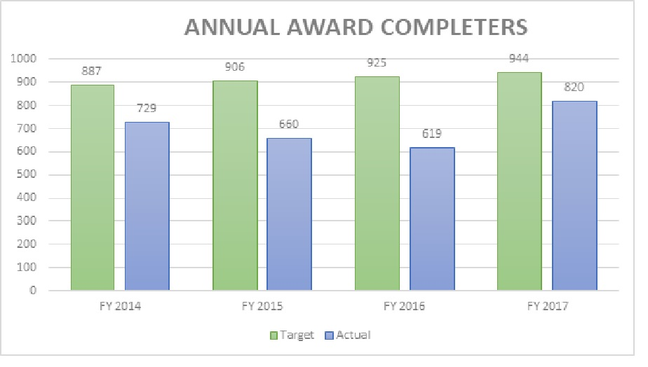 Fall 2017 Annual Award Completers