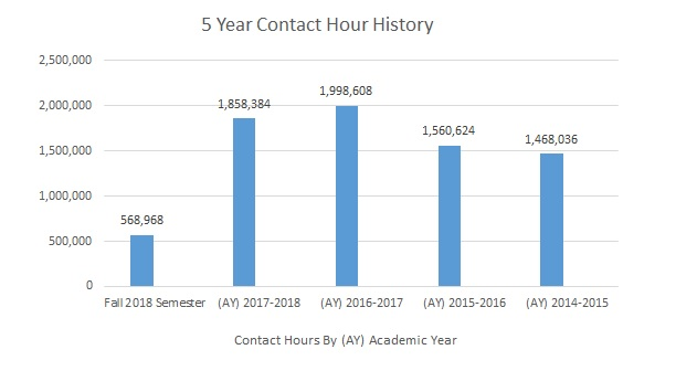 Fall 2018 5 Year Contact Hour History