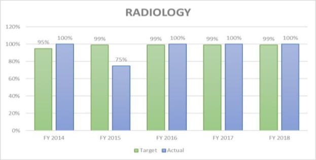 Radiology Licensure Rates FY 201888